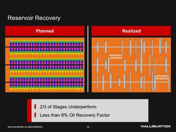 Halliburton Company Recovery