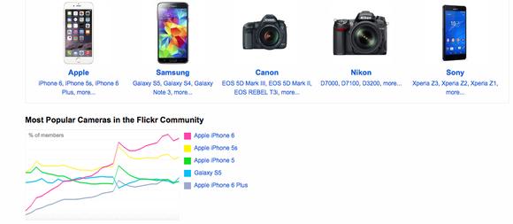 Most Popular Cameras On Flickr
