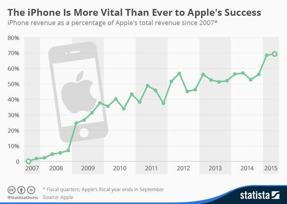 Iphone Apple Success