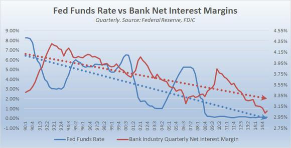 Fed Funds And Nims