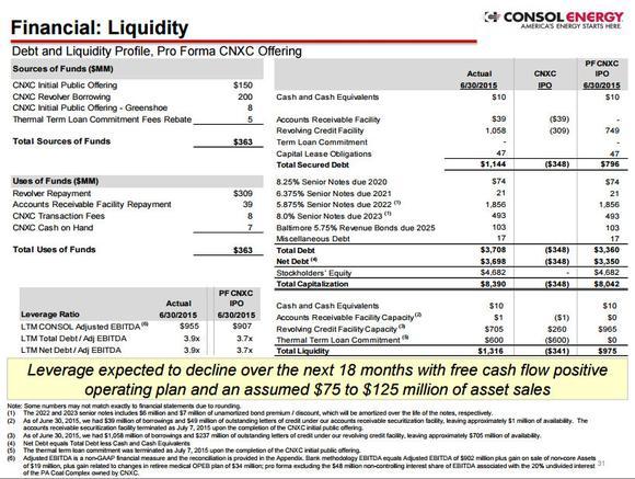 Consol Energy Liquidity