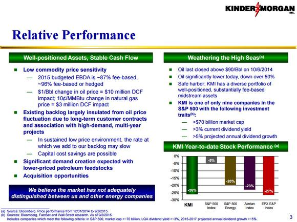 Kinder Morgan Inc Performance