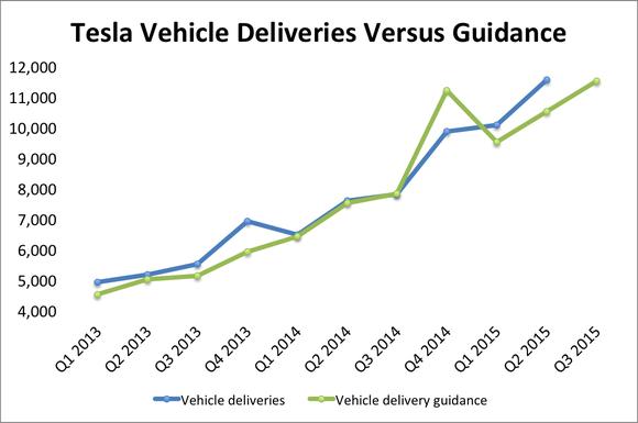 Tesla Vehicle Deliveries Vs Guidance