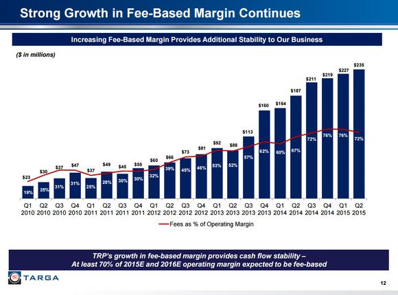 Targa Resources Partners Fees