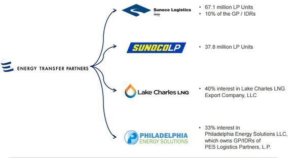 Energy Transfer Empire