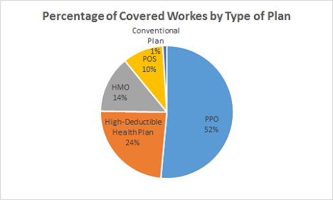 Pctg Of Covered Works By Type Of Plan