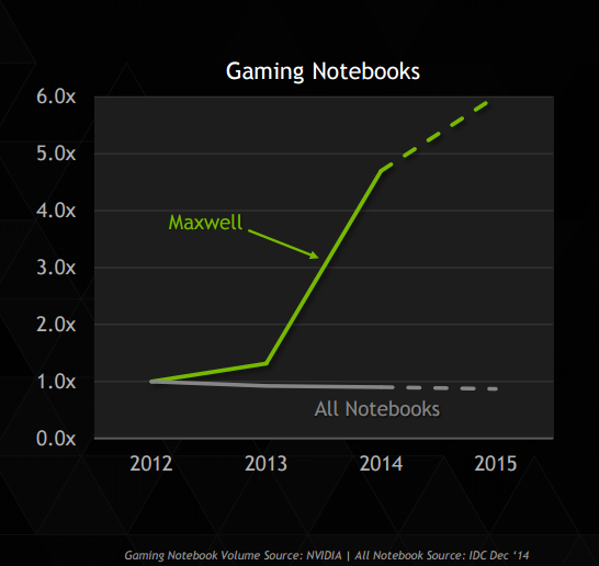 Gaming Notebook Growth
