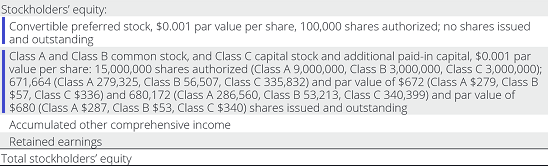 Google Shareholders Equity