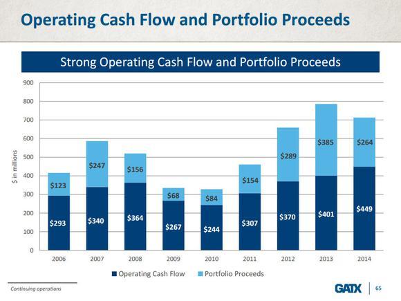 Gatx Corporation Cash