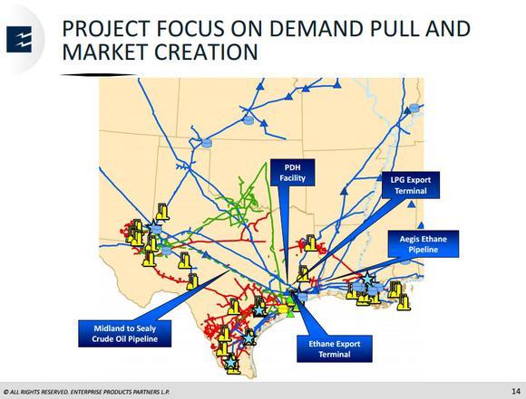 Enterprise Products Partners Lp Demand