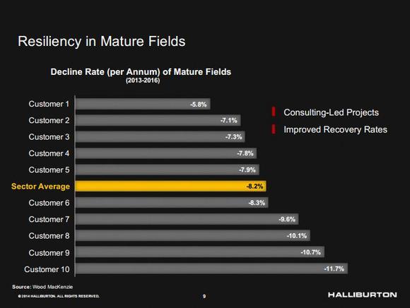 Halliburton Company Decline Rate