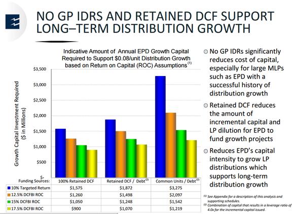 Epd Distribution Return Math