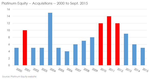 Platinum Equity Acquistition Chart