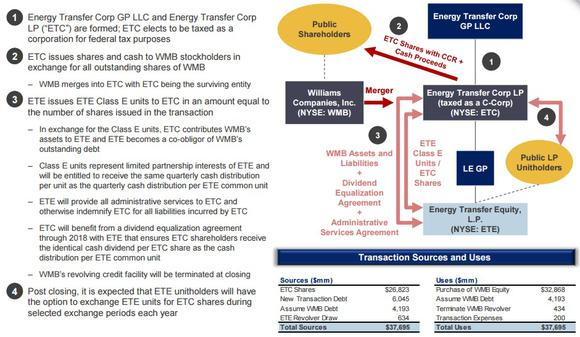 Energy Transfer Williams Merger Chart
