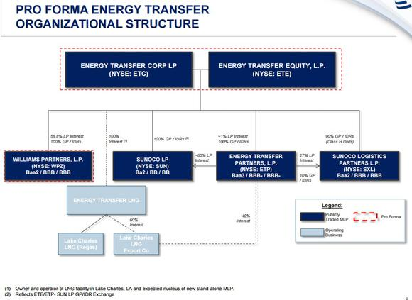 Pro Forma Energy Transfer Empire Chart