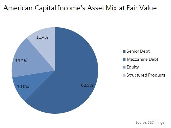 Acap Asset Mix