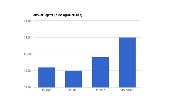 Cost Spending