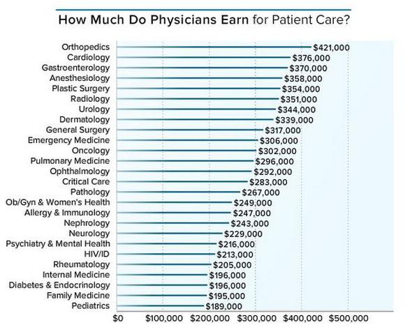 Doctors Make This Much Money How Do You Compare -- The -8576