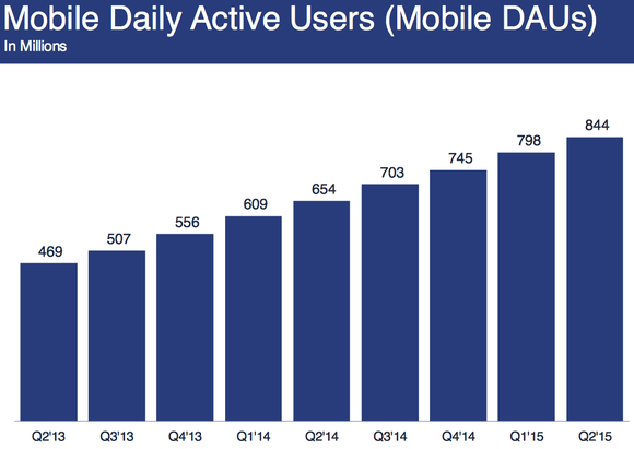 Facebook Mobile Daily Active Users Q