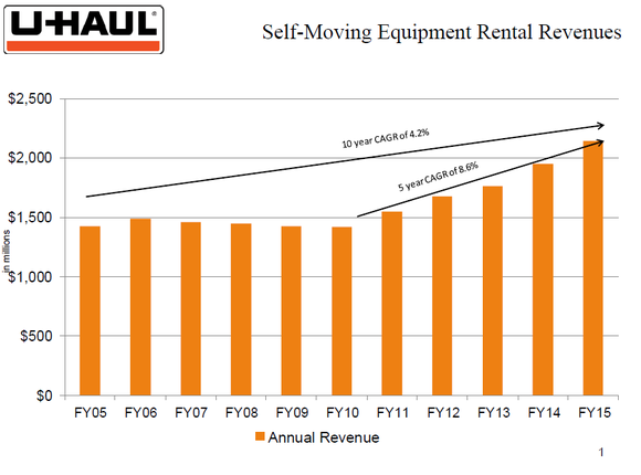 U Haul Moving Revenue