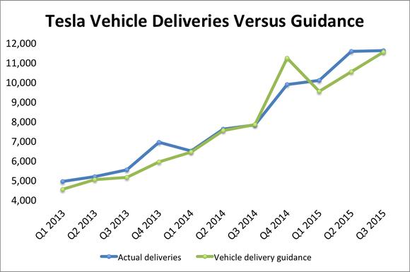 Tesla Guidance Versus Deliveries