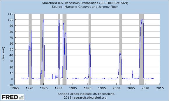 U S Recession Probabilities