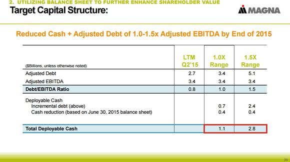 Magna International Inc Balance Sheet