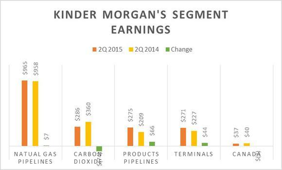 Kinder Morgan Inc Earnings