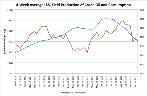 Us Field Oil Production