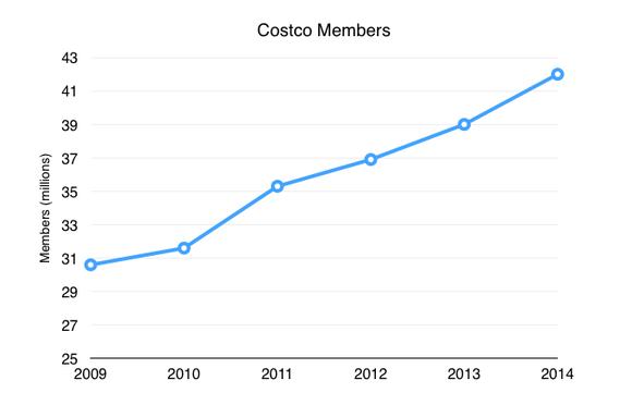 Cost Members