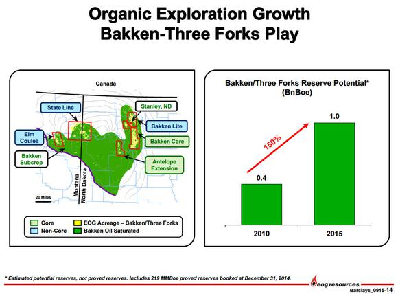 Eog Resources Inc Bakken