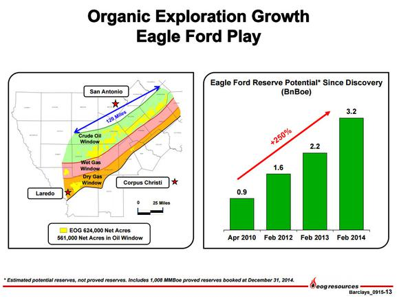 Eog Resources Inc Eagle Ford