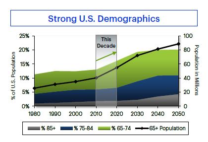 Hcn Demographics