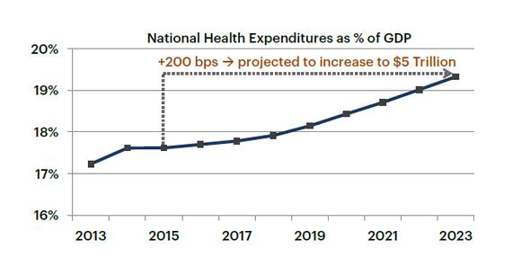 Hcn Healthcare Expenditures