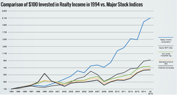 Realty Income Dividend History