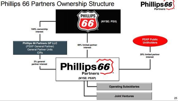 Psxp Ownership Chart