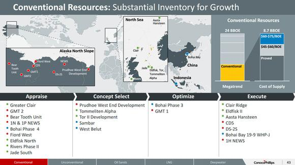 Conocophillips Alaska Growth