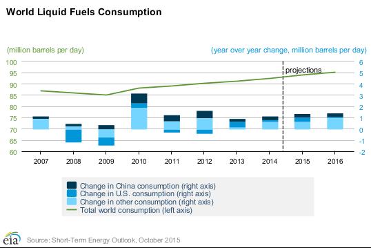 Eia Consumption Growth