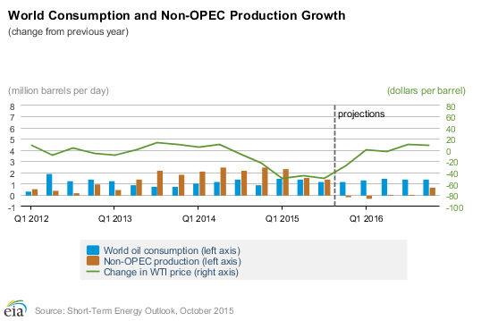 Eia Production And Consumption Growth