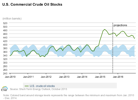 Us Oil Inventory