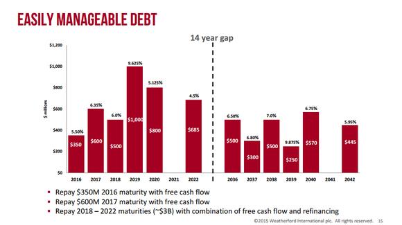 Wft Debt