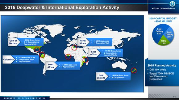 Anadarko Petroleum Corporation Exploration