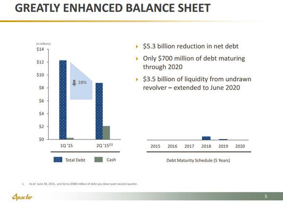 Apache Corporation Balance Sheet