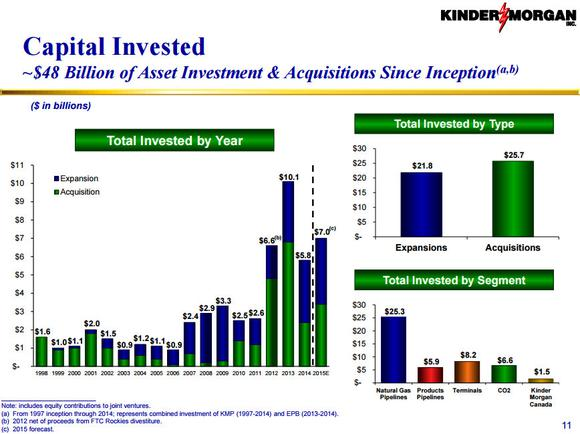 Kinder Morgan Inc Investments