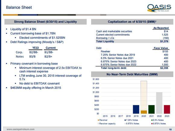 Oasis Petroleum Inc Liquidity