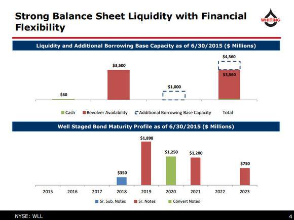 Whiting Petroleum Corp Liquidity
