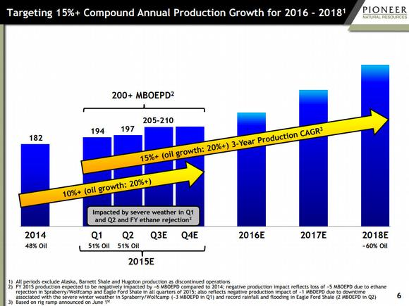 Pioneer Natural Resources Growth