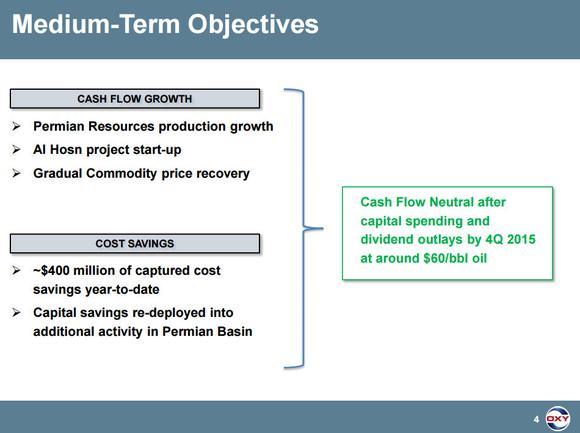Occidental Petroleum Corporation Cash Flow