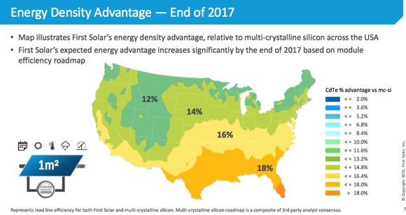 First Solar Energy Density Advantage