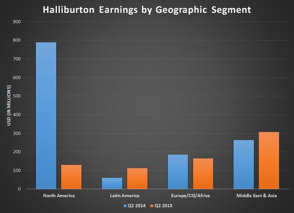 Hal Earnings